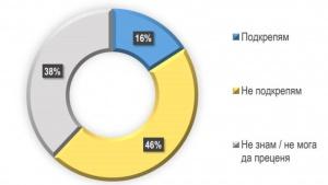 Само 16% от българите подкрепят приемането на Истанбулската конвенция. Оценките