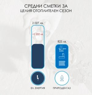 """118 лева е средната месечна сметка на клиентите на """"Овергаз"""