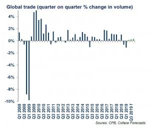 Този месец Съединените щати вдигнаха тарифите на вноса от Китай
