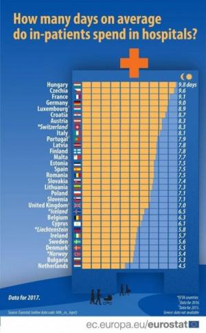 Предпоследни сме в ЕС по болничен престой