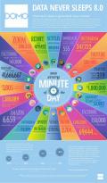Ето какво се случва всяка минута от 2020-а в интернет! Числата са невъобразими