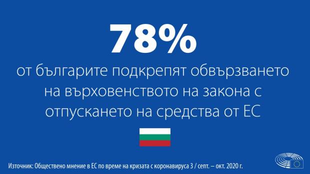 Българинът по-голям оптимист за коронакризата от средностатистическия европеец