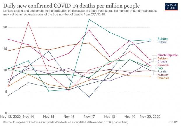 """129 ковчега ни """"захлупи"""" коронавирусът само за 24 часа! над 40% от пробите са положителни"""