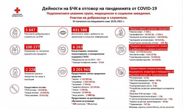 """Като част от своята благотворителна кампания """"Заедно срещу COVID-19"""", до"""