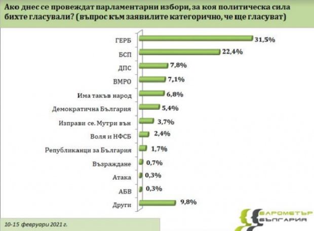 """""""Барометър България"""": Хората ще идат за гъби по време на вота! 7 партии са с шанс за Парламента"""