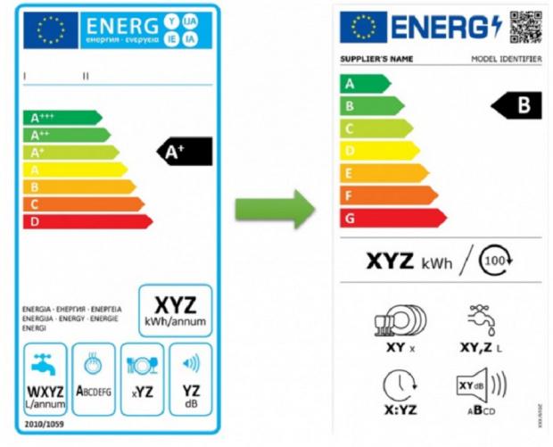 От днес познатият енергиен етикет на Европейския съюз ще се