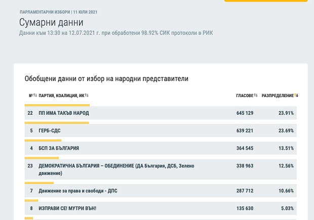 """Нови резултати от ЦИК: """"Има такъв народ"""" печели пред ГЕРБ"""